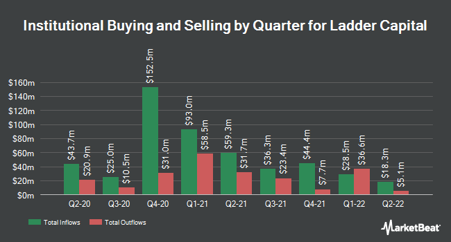 Institutional Ownership by Quarter for Ladder Capital Corp (NYSE:LADR)