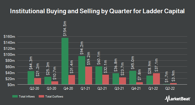Institutional Ownership by Quarter for Ladder Capital (NYSE:LADR)