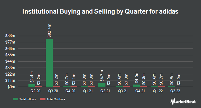 Institutional Ownership by Quarter for Adidas (OTCMKTS:ADDYY)