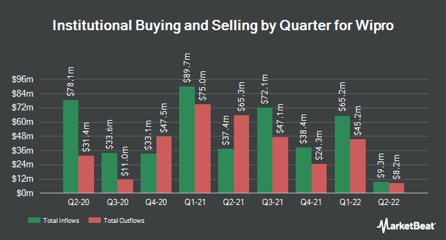Institutional Ownership by Quarter for Wipro (NYSE:WIT)