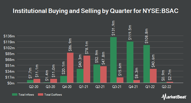 Institutional Ownership by Quarter for Banco Santander-Chile (NYSE:BSAC)