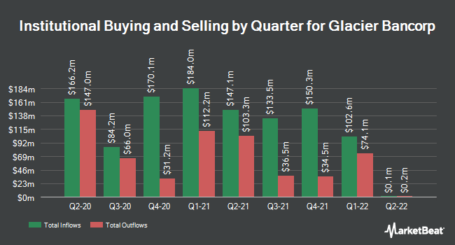 Institutional Ownership by Quarter for Glacier Bancorp (NASDAQ:GBCI)