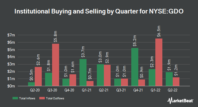 Institutional Ownership by Quarter for Western Asset Global Corp Defind Opp Fnd (NYSE:GDO)