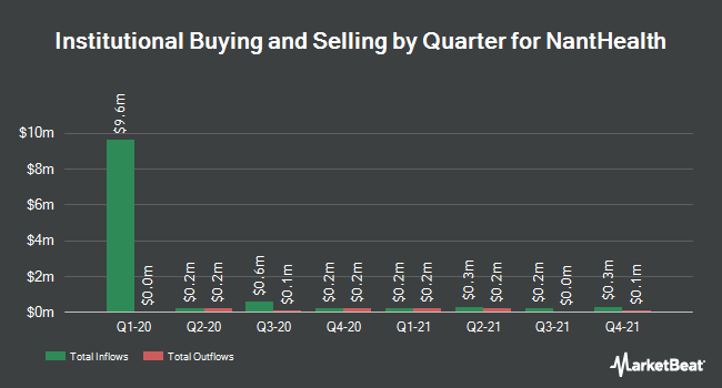 Institutional Ownership by Quarter for NantHealth (NASDAQ:NH)