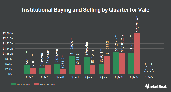 Institutional Ownership by Quarter for Vale (NYSE:VALE)