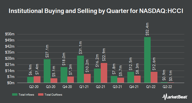 Institutional Ownership by Quarter for Heritage Crystal Clean (NASDAQ:HCCI)