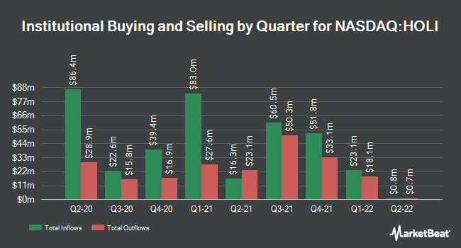 Institutional Ownership by Quarter for Hollysys Automation Technologies (NASDAQ:HOLI)