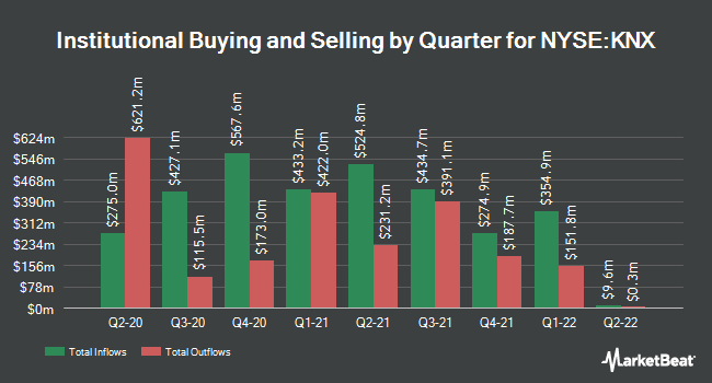 Institutional Ownership by Quarter for Knight-Swift (NYSE:KNX)