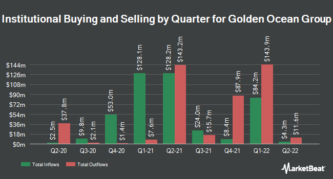 Institutional Ownership by Quarter for Golden Ocean Group (NASDAQ:GOGL)