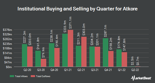 Institutional Ownership by Quarter for Atkore International Group (NYSE:ATKR)