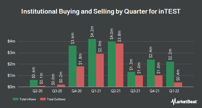 Institutional Ownership by Quarter for inTest (NYSEAMERICAN:INTT)