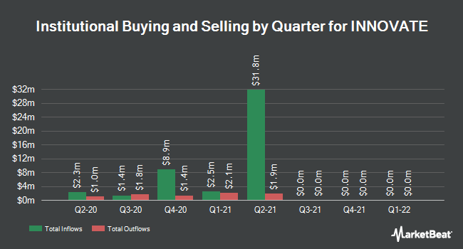 Institutional Ownership by Quarter for HC2 (NYSE:HCHC)