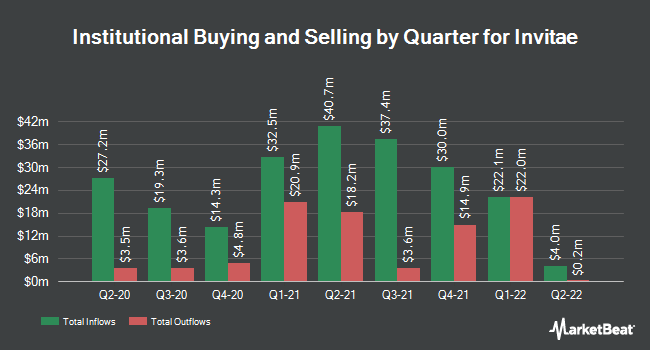 Institutional Ownership by Quarter for Invitae Corporation (NYSE:NVTA)