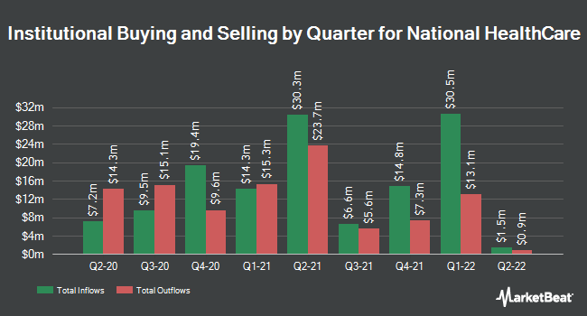Institutional Ownership by Quarter for National HealthCare (NYSEAMERICAN:NHC)