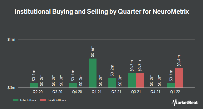 Institutional Ownership by Quarter for Neurometrix (NASDAQ:NURO)