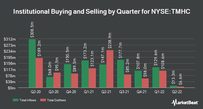 Institutional Ownership by Quarter for Taylor Morrison (NYSE:TMHC)