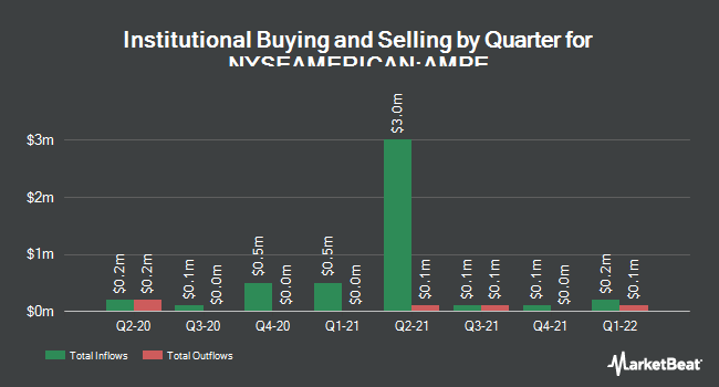 Institutional Ownership by Quarter for Ampio Pharmaceuticals (NYSEAMERICAN:AMPE)
