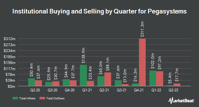 Institutional Ownership by Quarter for Pegasystems (NASDAQ:PEGA)