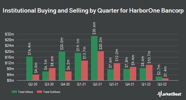 Institutional Ownership by Quarter for HarborOne Bancorp (NASDAQ:HONE)