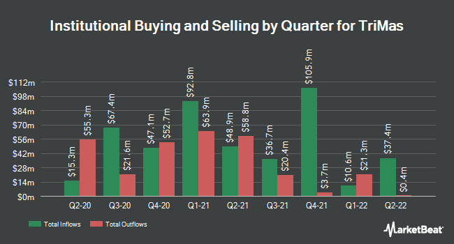 Institutional Ownership by Quarter for TriMas (NASDAQ:TRS)