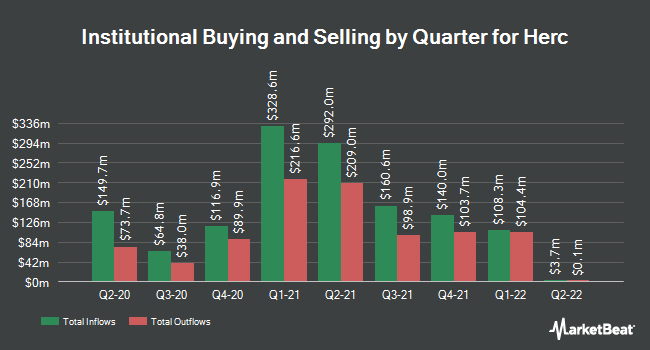 Institutional Ownership by Quarter for Herc (NYSE:HRI)