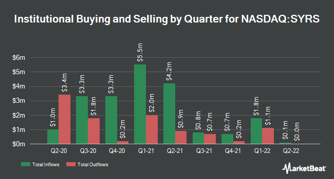 Institutional Ownership by Quarter for Syros Pharmaceuticals (NASDAQ:SYRS)