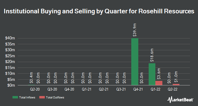 Institutional Ownership by Quarter for Rosehill Resources (NASDAQ:ROSE)