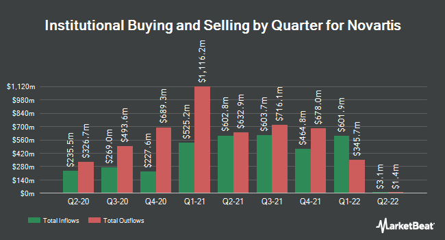 Institutional Ownership by Quarter for Novartis (NYSE:NVS)