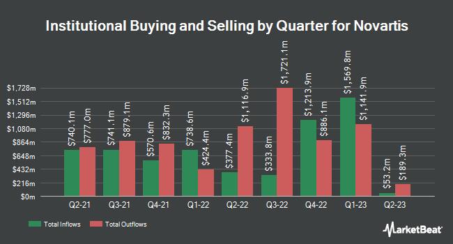 Institutional Ownership by Quarter for Novartis (NYSE:NVS)