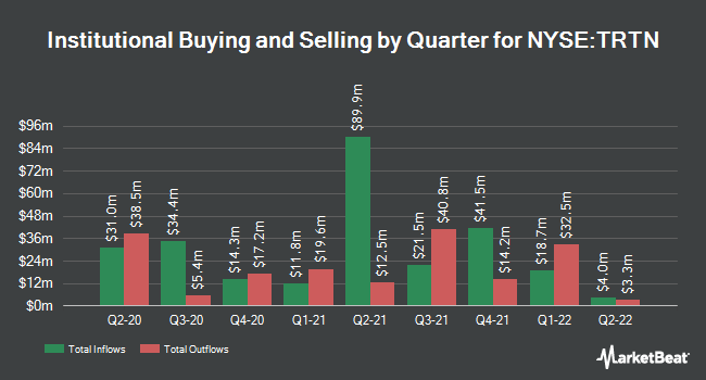 Institutional Ownership by Quarter for Triton International (NYSE:TRTN)