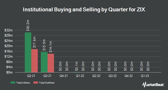 Institutional Ownership by Quarter for ZIX (NASDAQ:ZIXI)