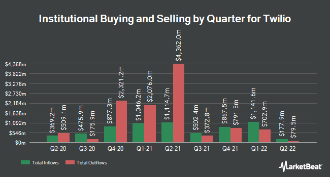 Institutional Ownership by Quarter for Twilio (NYSE:TWLO)