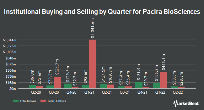Institutional Ownership by Quarter for Pacira Pharmaceuticals (NASDAQ:PCRX)