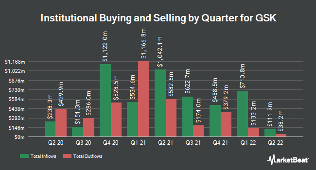 Institutional Ownership by Quarter for GlaxoSmithKline (NYSE:GSK)