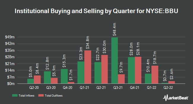 Institutional Ownership by Quarter for Brookfield Business Partners (NYSE:BBU)