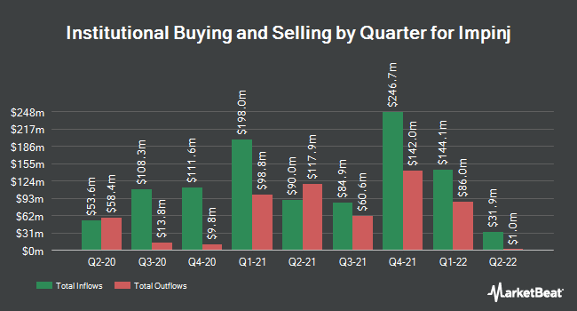 Institutional Ownership by Quarter for IMPINJ (NASDAQ:PI)