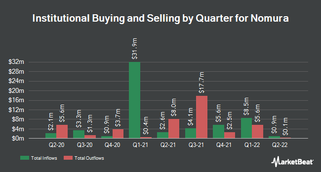Institutional Ownership by Quarter for Nomura (NYSE:NMR)