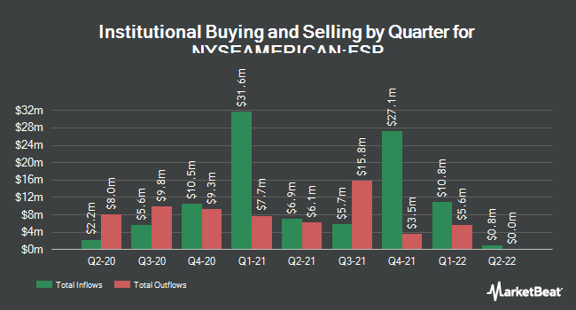 Institutional Ownership by Quarter for Franklin Street Properties (NYSEAMERICAN:FSP)