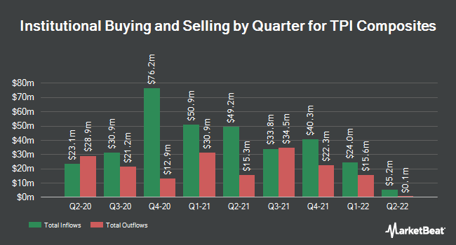 Institutional Ownership by Quarter for TPI Composites (NASDAQ:TPIC)