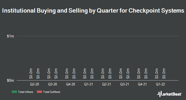 Institutional Ownership by Quarter for Checkpoint Systems (NYSE:CKP)
