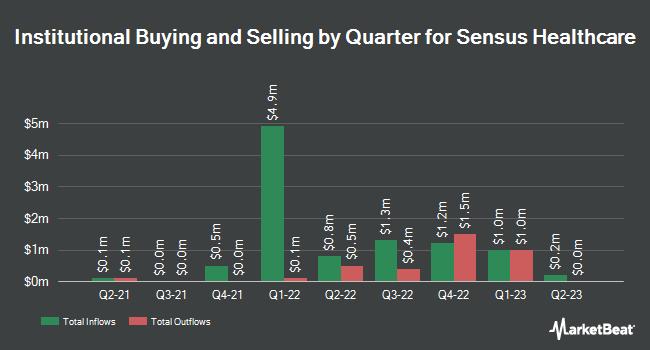 Institutional Ownership by Quarter for Sensus Healthcare (NASDAQ:SRTS)