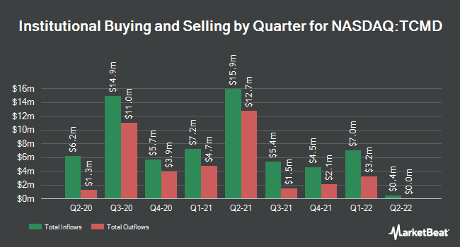 Institutional Ownership by Quarter for Tactile Systems Technology (NASDAQ:TCMD)