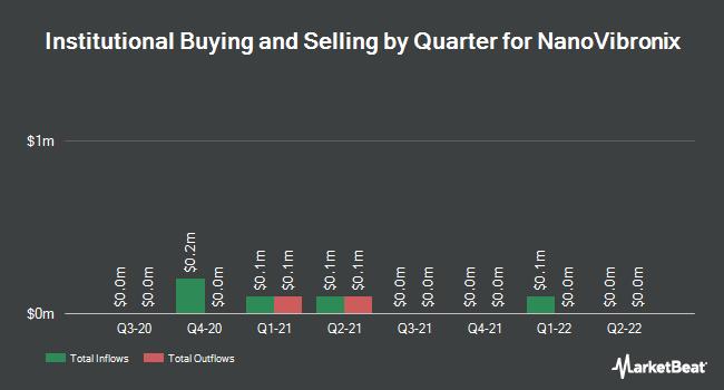 Institutional Ownership by Quarter for NanoVibronix (NASDAQ:NAOV)