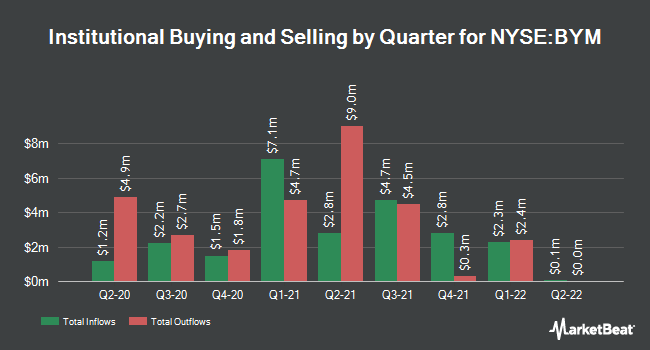 Institutional Ownership by Quarter for BlackRock Insured Municipal Income Trust (NYSE:BYM)