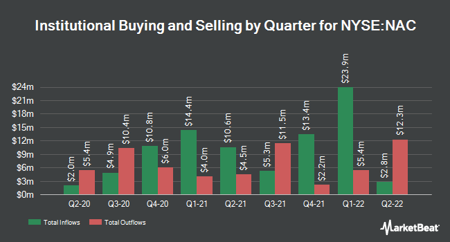 Institutional Ownership by Quarter for Nuveen California Quality Mncpl Incm Fnd (NYSE:NAC)