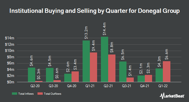 Institutional Ownership by Quarter for Donegal Group Inc. Class A (NASDAQ:DGICA)
