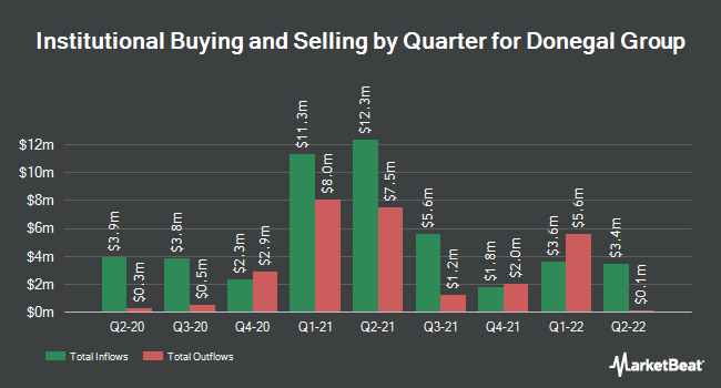 Institutional Ownership by Quarter for Donegal Group (NASDAQ:DGICA)