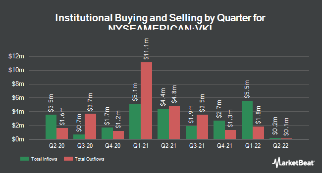 Institutional Ownership by Quarter for Invesco Advantage Municipal Income Trust II (NYSEAMERICAN:VKI)