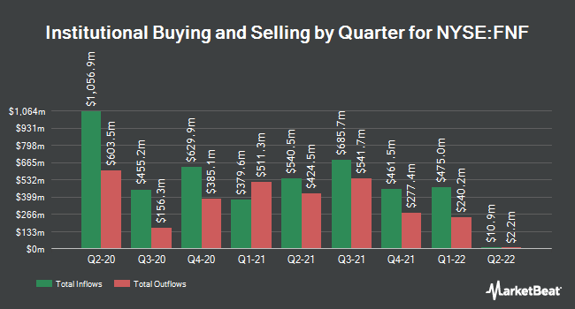 Institutional Ownership by Quarter for FNF Group of Fidelity National Financial (NYSE:FNF)