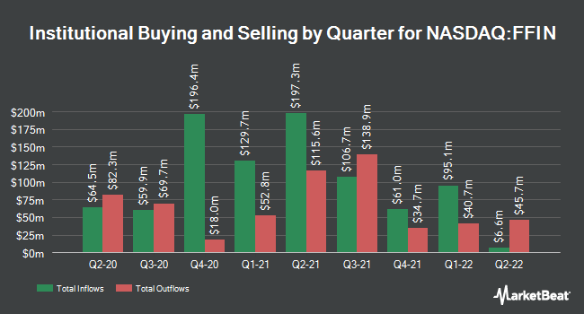 Institutional Ownership by Quarter for First Financial Bankshares (NASDAQ:FFIN)